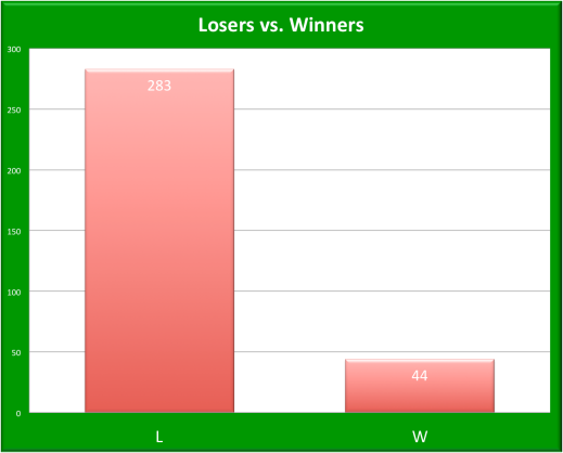 LDBC Winners and Losers