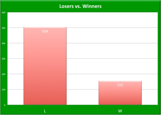 2012 LDBC Winners and Losers