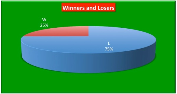 2013 LDBC Winners and Losers