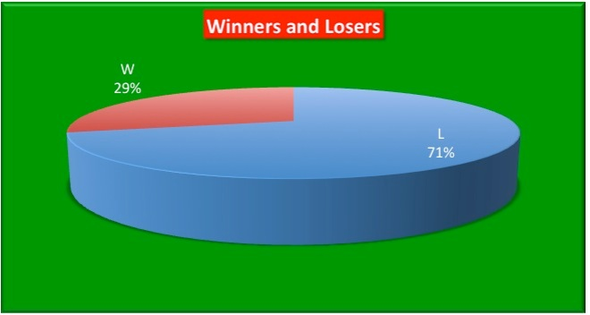 Win-Loss Pie Chart