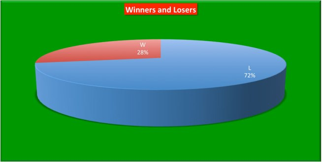 2017_Win-Loss_Pie